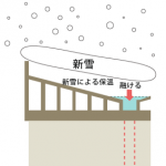 無落雪屋根の仕組み